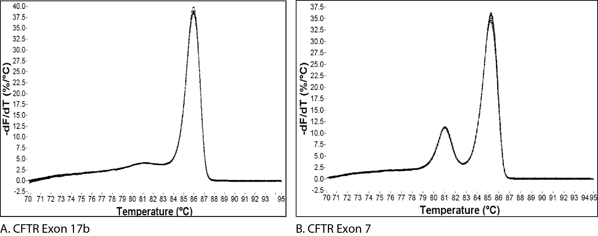 dna melting point If you mean the melting temperature of dna,then it is not any exact value as the melting temperature of dna changes with gc rich sequence,salt concentration in the medium in which the melting temperature is measured and ph of the medium.